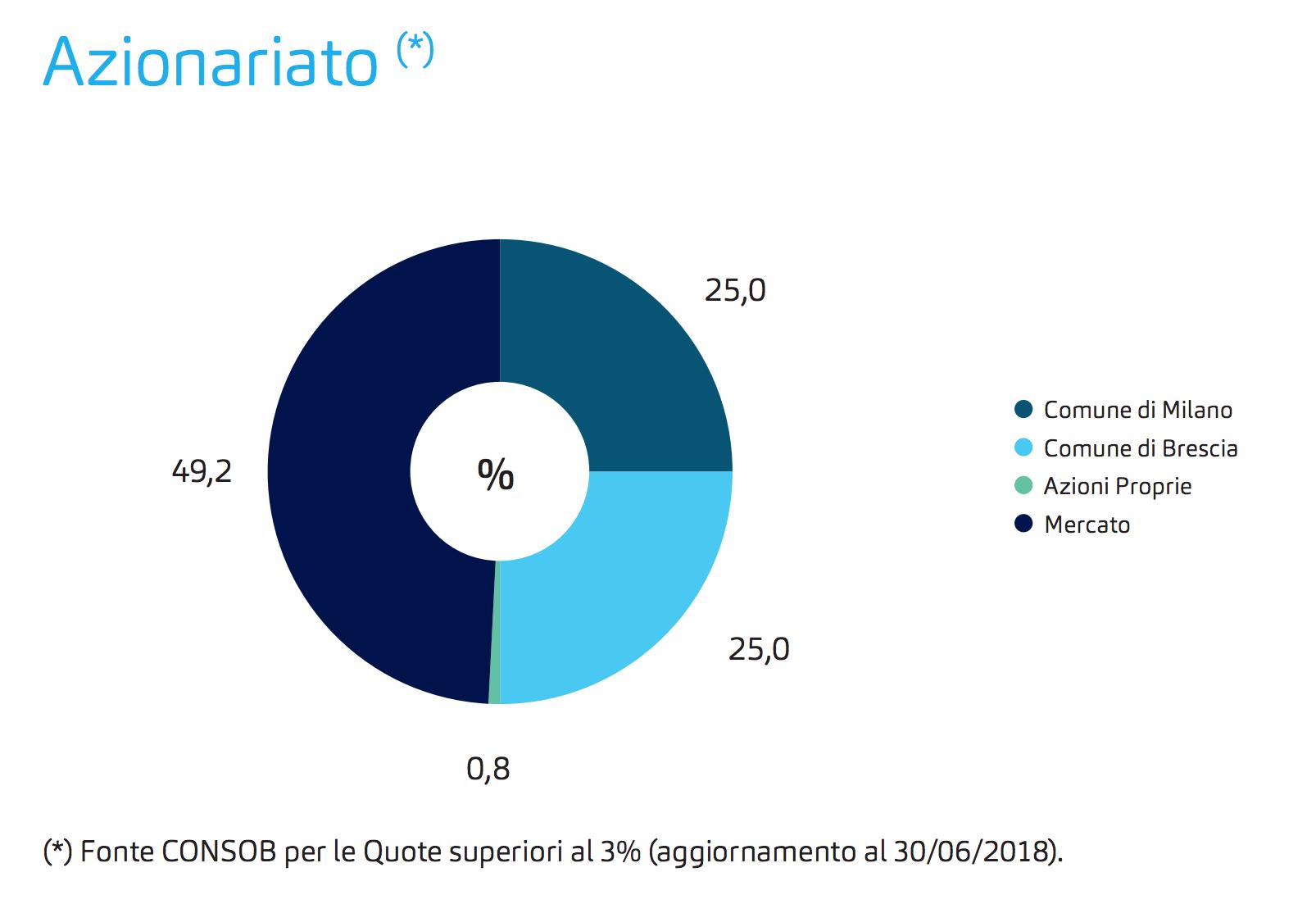 Acqua pubblica a Brescia: il referendum popolare che sfida ...
